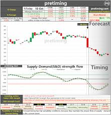 Pretiming Ba Daily The Boeing Company Ba Stock Price