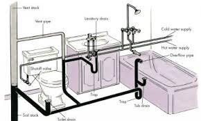 Bathroom Plumbing Diagram For Rough In Bathroom Design - Bathroom plumbing layout