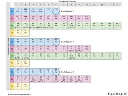Chapter 3 ATOMS AND THE PERIODIC TABLE - ppt video online download
