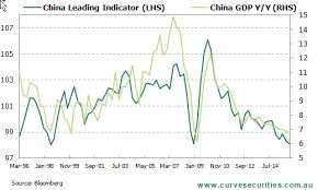 Chart Chinas Economic Growth Rate Could Be Headed To 6