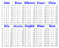 How To Make A Times Table Chart Multiplication Table Chart 1 To 10 Template Multiplication