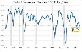 Us Budget Deficit Soars 77 As Federal Interest Expense Hits