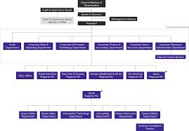 Organization Chart Kintetsu World Express