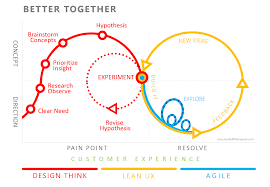 A Simple Introduction to Lean UX | Design thinking, Manners and ...