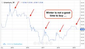 12 Genuine Uran Price Chart
