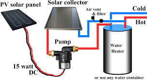 Average Cost Of Water Heater Should You Buy Solar Water Heater
