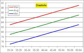 Blood Pressure Graph Diastolic Blood Pressure By Age Blood