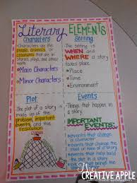 Literary Elements Anchor Chart The Teaching Tribune