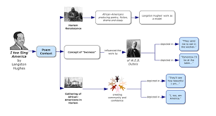 use these language arts examples to integrate into  poetry analysis graphic organizer i too sing america by langston hughes
