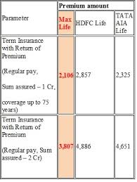 Term Insurance Premium Comparison Chart Why To Choose Max Life Smart Term Plan Taxguru