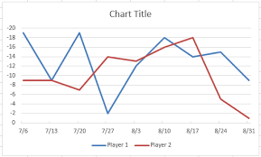 How To Make An Excel Chart Go Up With Negative Values