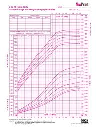 Child Growth Chart Calculator 67 New Child Growth Chart Calculator Height Chart Calculator