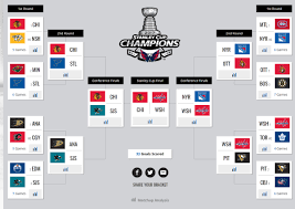 Sb Nations 2017 Stanley Cup Playoffs Predictions Here Come