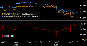 Libor Chart Bloomberg Are Treasury Or Banks The Next Big Issuer Of Sofr Floaters