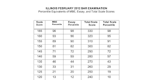 Mbe Percentile Chart Florida Bar Essays July 2018 Uf Law Florida Bar Exam