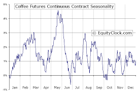 Ice Coffee Futures Chart Coffee Futures Kc Seasonal Chart Equity Clock