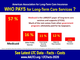 Don't pay twice as much for the same coverage! Long Term Care Insurance Statistics Data Facts 2020
