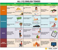 English Grammar Tense Chart Verb Tenses English Tenses Chart With Useful Rules
