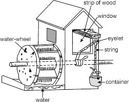 Beautiful wheel diagram car image collection electrical diagram