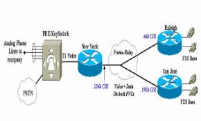 voip network diagram related keywords  amp  suggestions   voip network    keyword images
