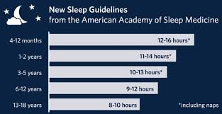 Good Sleep Chart Are Your Kids Sleep Habits A Nightmare These Tips Work