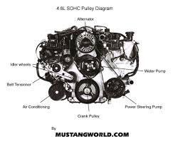 1999 ford mustang spark plug wire diagram wirdig