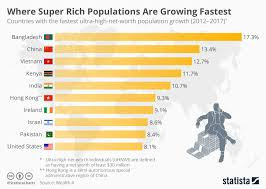 Define Growth Chart Chart Where Super Rich Populations Are Growing Fastest