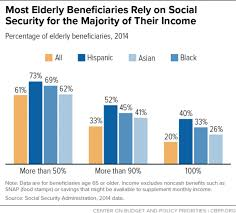 Social Security Chart Social Security Benefits Are Modest Center On Budget And