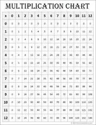 Multiplication Chart 0 12 Worksheet Fun And Printable