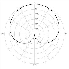 audiomeasurements com 1024px polar pattern cardioid