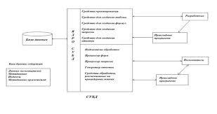 Курсовая работа Создание базы данных сотрудников Компоненты системы базы данных