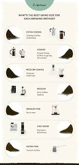And around 3 why grind your own coffee? Ultimate Coffee Grind Size Chart How Fine Should You Grind
