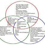Christianity And Islam Venn Diagram Similarities Between Christianity And Judaism Venn Diagram Child