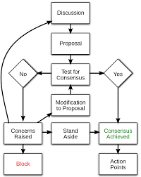 Consensus Chart File Consensus Flow Chart Svg Wikimedia Commons