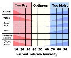 Humidity Chart Image Result For Home Humidity Levels Chart Humidity Chart