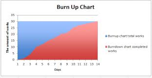Burn Down Chart And Burn Up Chart Burn Up Burn Down Chart Sanamobiletechnologyplatform