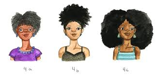Curl Texture Chart What Is My Natural Hair Type Popsugar Beauty