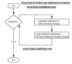 Python While Loop Syntax Flowchart Example Easycodebook Com