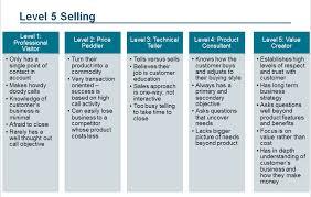 Level 5 Selling Chart