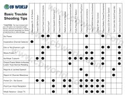 Midland Radio Frequency Chart Cb Radio Trouble Shooting Guide