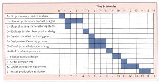 Gantt Chart Social Media The Right Way To Establish A Pert Graph With Excel Gantt