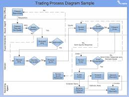Home Delivery Process Flow Chart Warehouse Management Process Flow Chart Ppt