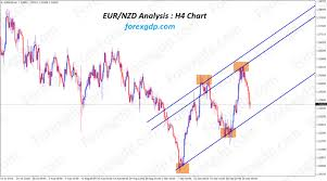 Euro Chart Live Archives Forex Gdp
