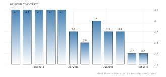 Unemployment Chart 2018 Bcr