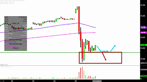 Vale Chart Vale S A Vale Stock Chart Technical Analysis For 01 25 2019