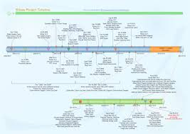 Example Of A Project Timeline Edraw Project Timeline History Timeline Template Project