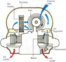 air cooling what it is and why it s a thing of the past air cooling on a vw beetle flat four