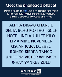 The nato phonetic alphabet is a spelling alphabet, a set of words used instead of letters in oral communication (i.e. United Using The Phonetic Alphabet Spell Out Where You Want To Go Next Facebook