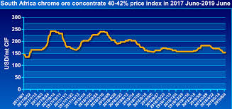 Chromium Prices Chart Global Minerals And Metals Information Center Mining