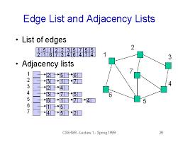 Edge List And Adjacency Lists